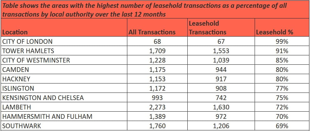 Leasehold Home Sales