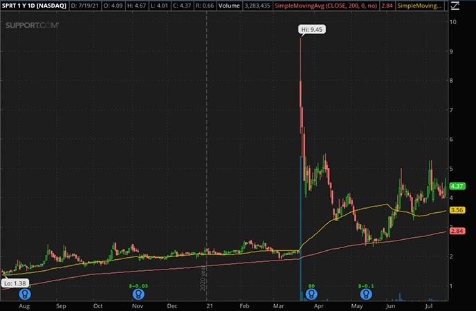 Penny_Stocks_to_Watch_Support.com Inc. (SPRT Stock Chart)